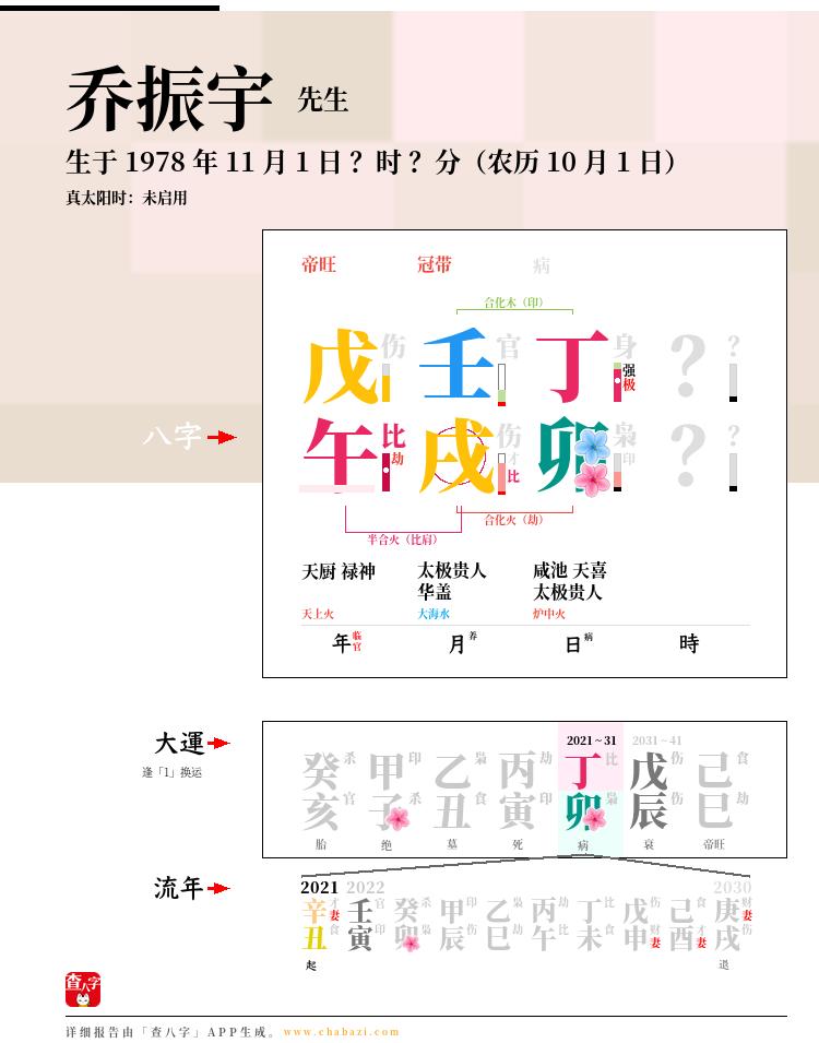 乔振宇的出生日期生辰八字分析