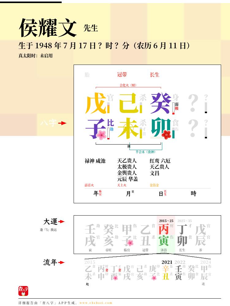 侯耀文的出生日期生辰八字分析