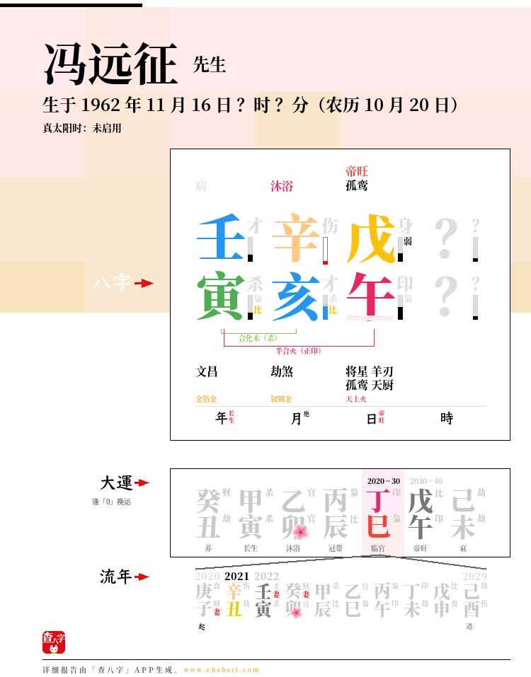 冯远征的出生日期生辰八字分析