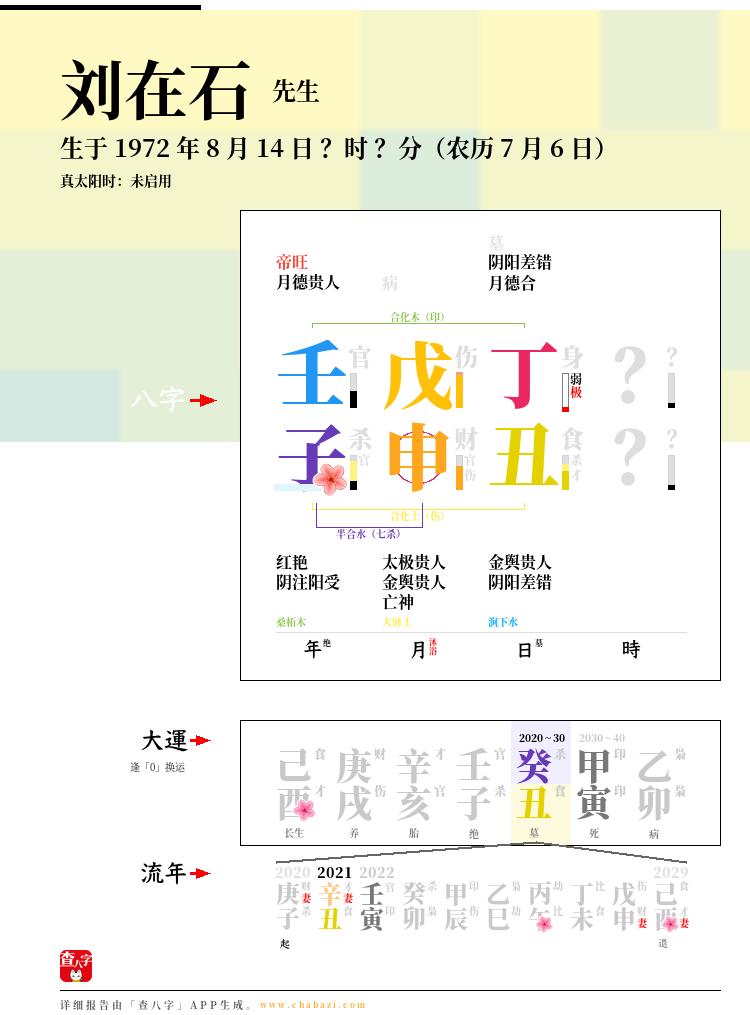 刘在石的出生日期生辰八字分析