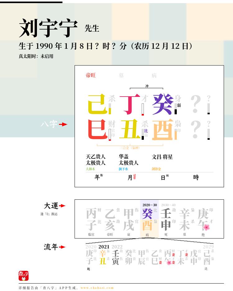 刘宇宁的出生日期生辰八字分析
