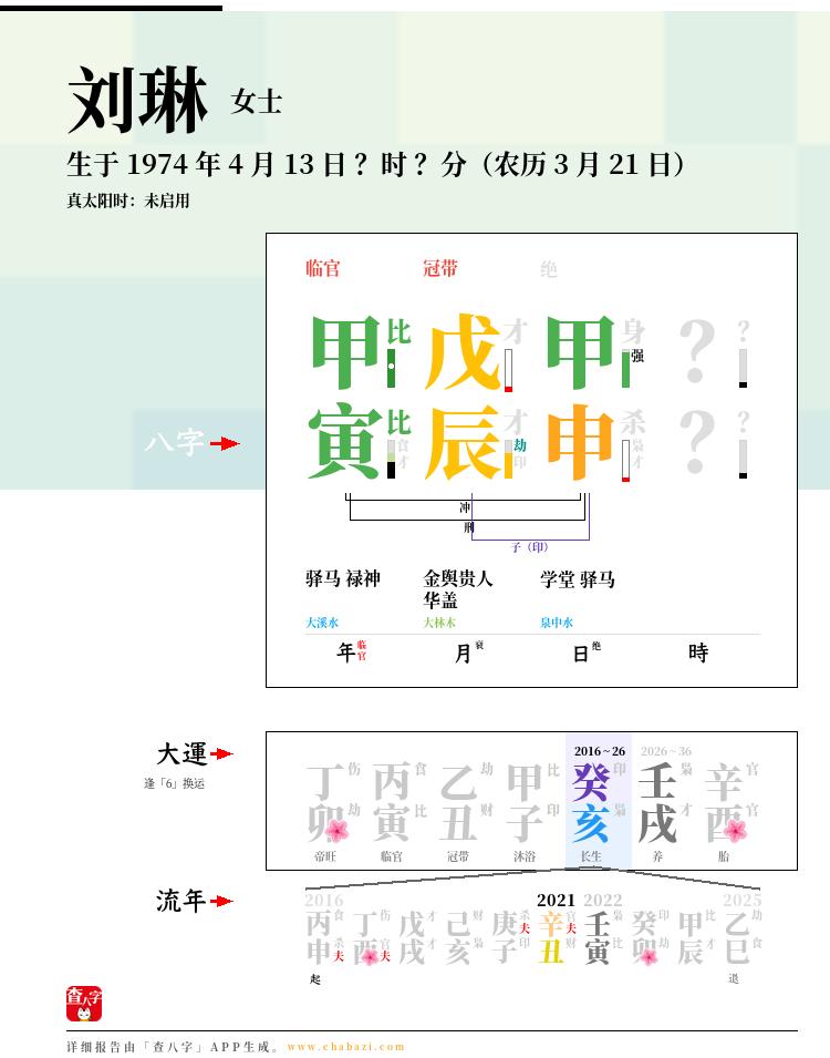 刘琳的出生日期生辰八字分析