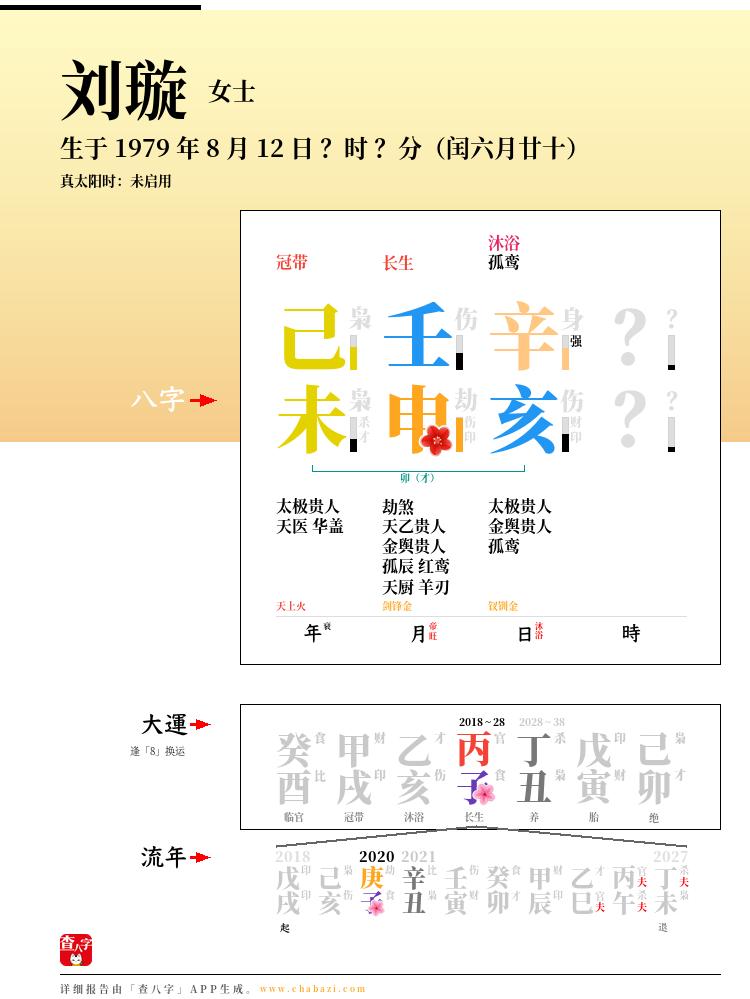 刘璇的出生日期生辰八字分析