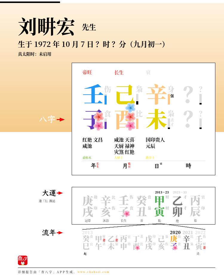 刘畊宏的出生日期生辰八字分析
