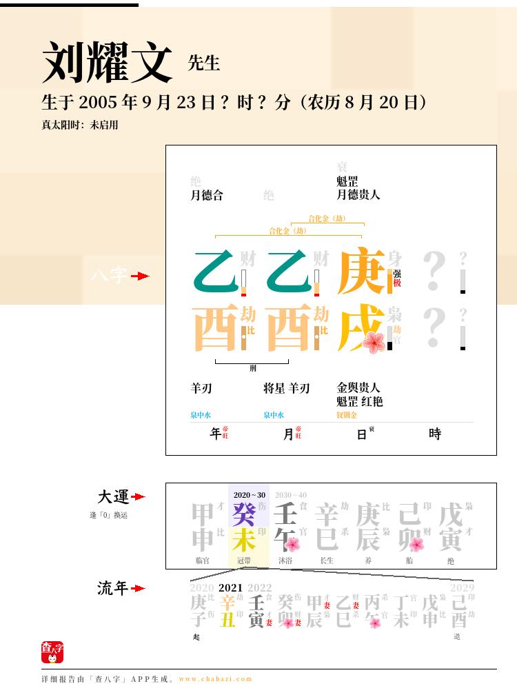 刘耀文的出生日期生辰八字分析