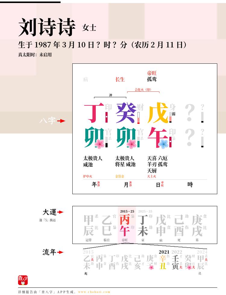 刘诗诗的出生日期生辰八字分析