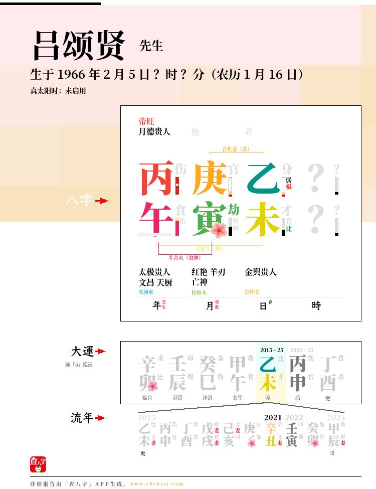 吕颂贤的出生日期生辰八字分析