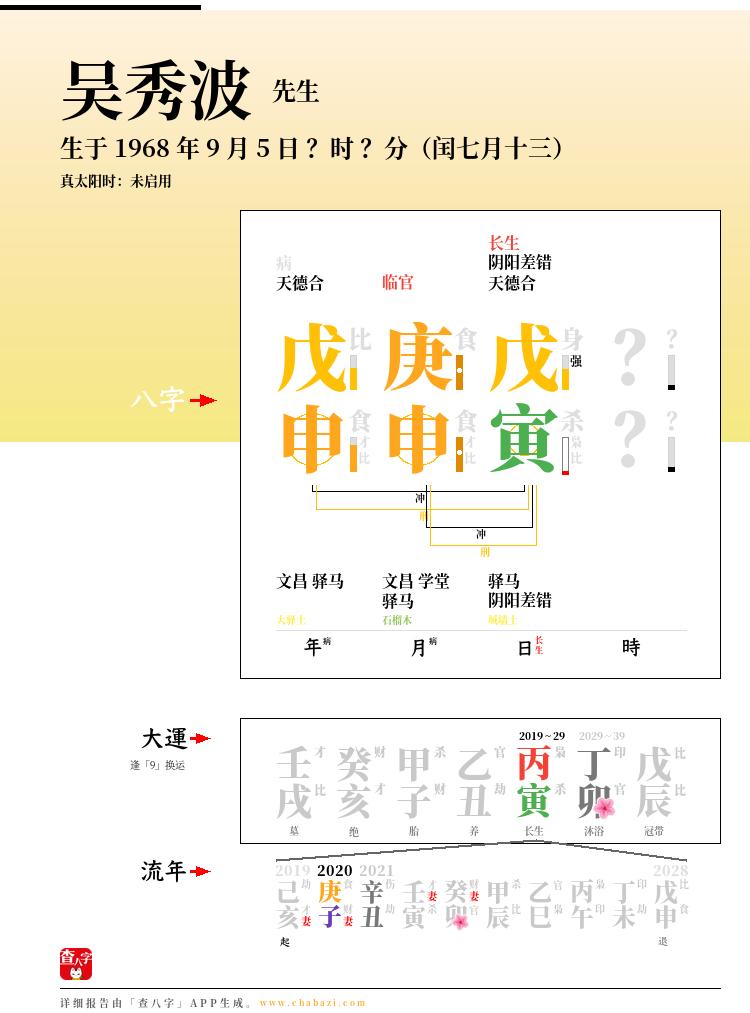 吴秀波的出生日期生辰八字分析