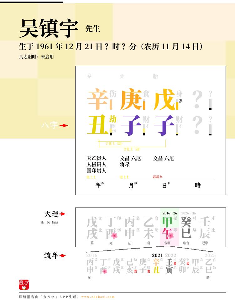 吴镇宇的出生日期生辰八字分析