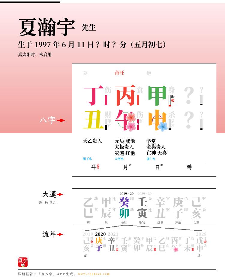 夏瀚宇的出生日期生辰八字分析