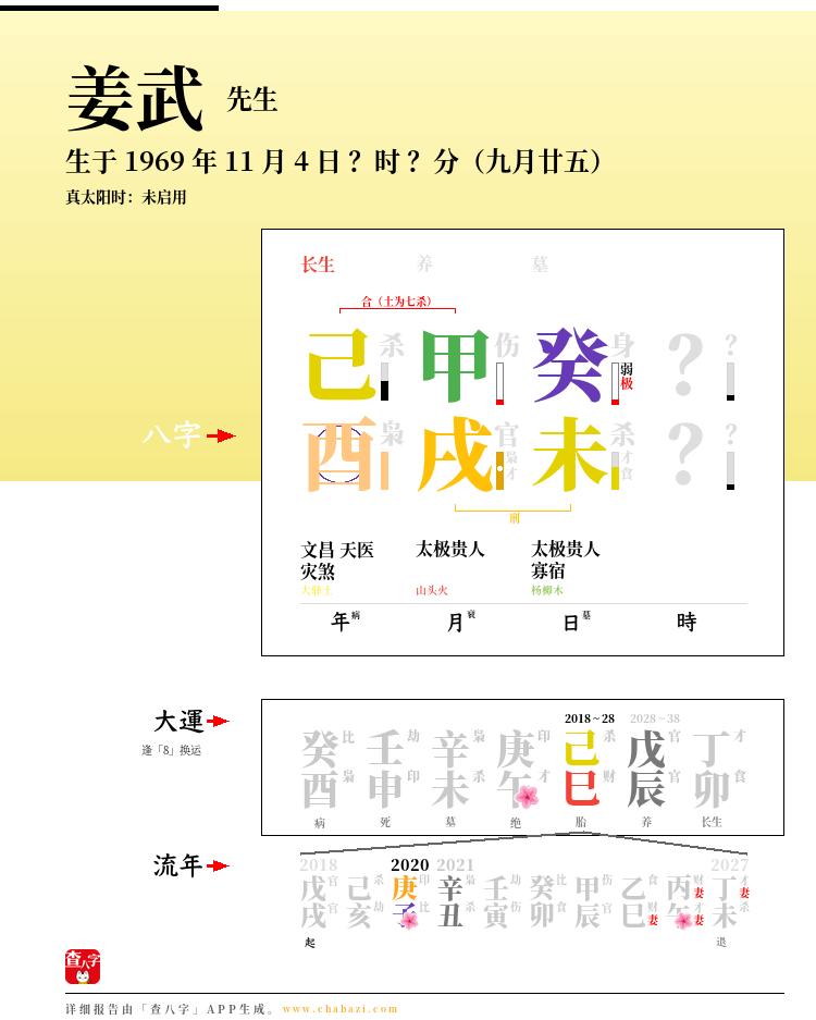 姜武的出生日期生辰八字分析