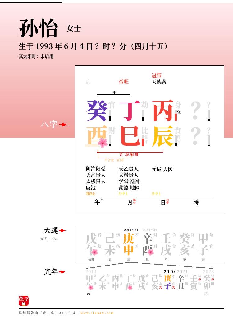 孙怡的出生日期生辰八字分析