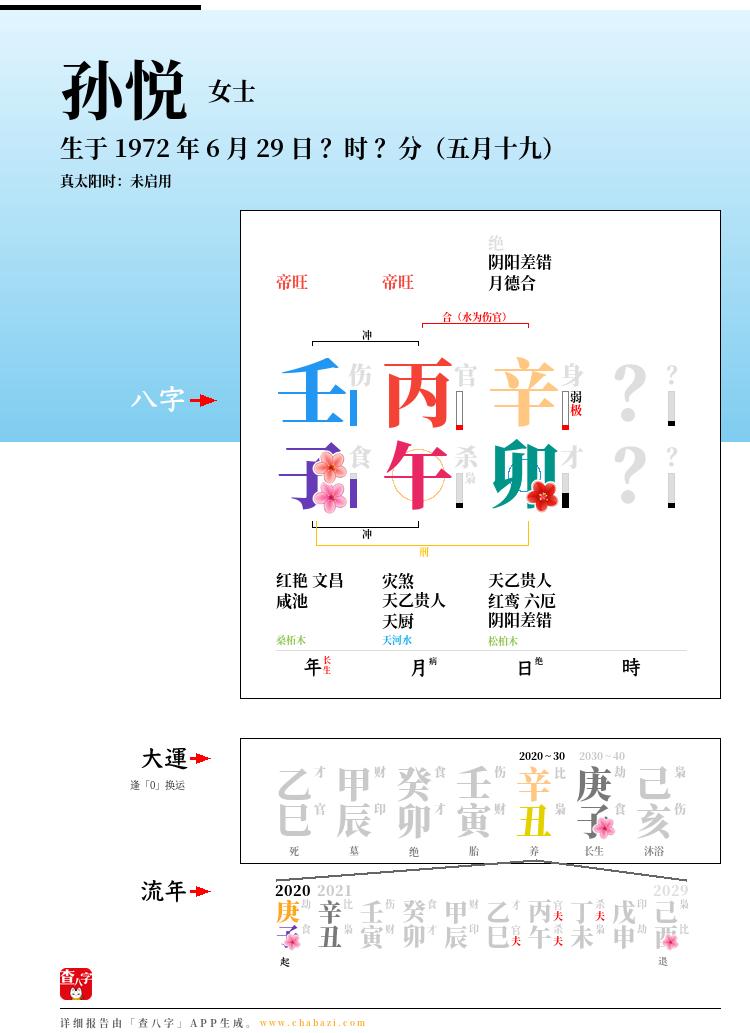 孙悦的出生日期生辰八字分析