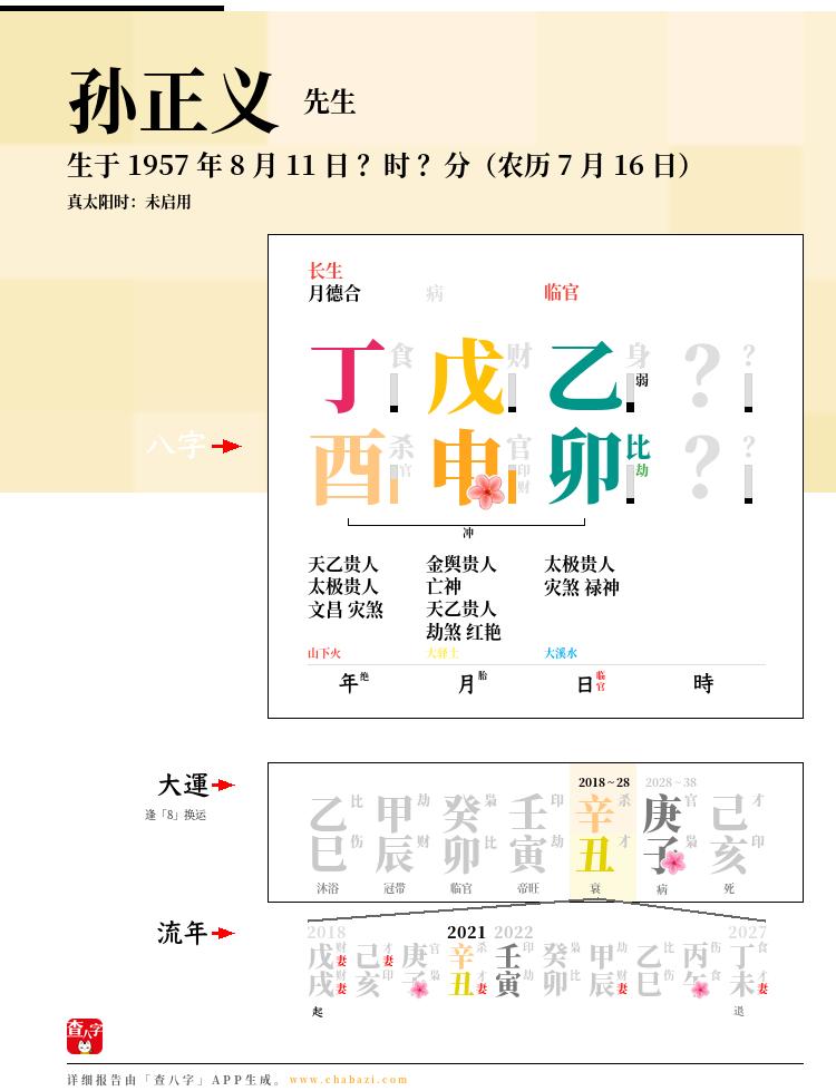 孙正义的出生日期生辰八字分析