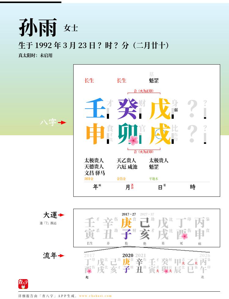孙雨的出生日期生辰八字分析