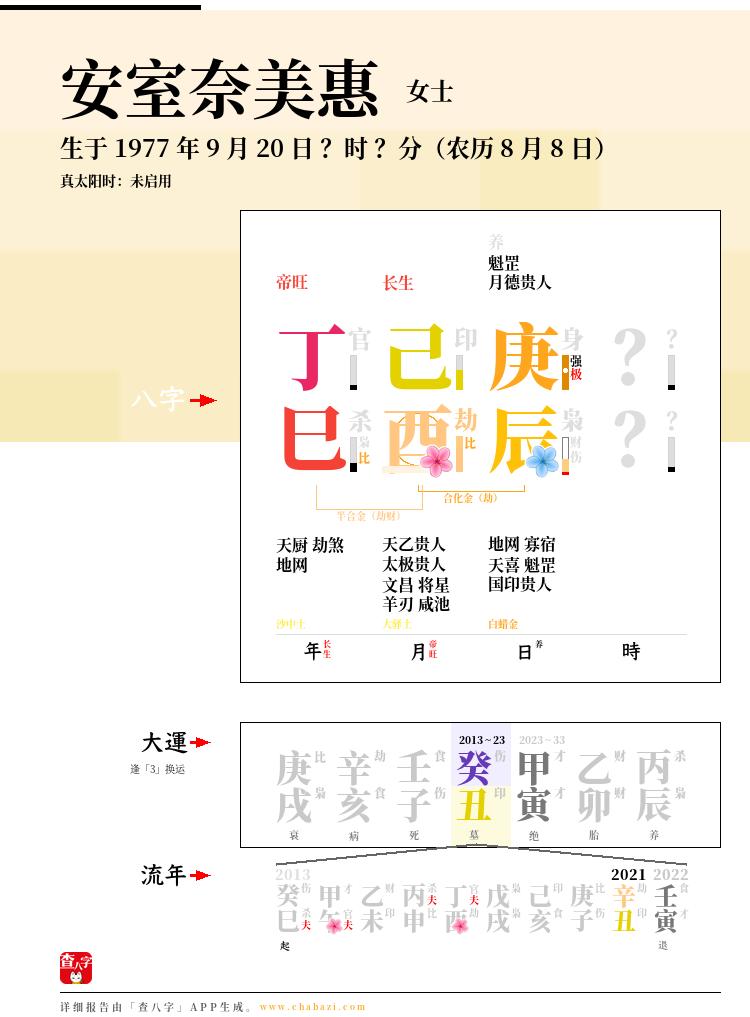 安室奈美惠的出生日期生辰八字分析