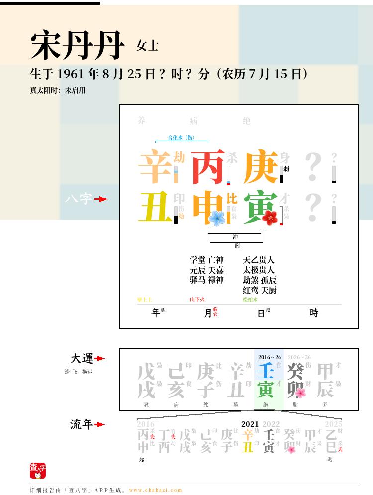 宋丹丹的出生日期生辰八字分析