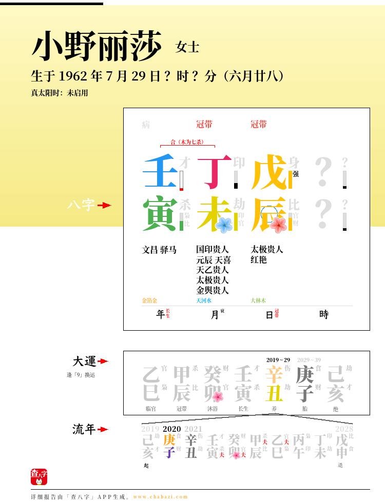 小野丽莎的出生日期生辰八字分析