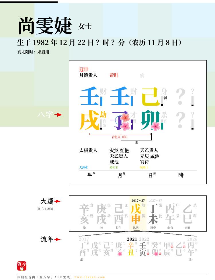 尚雯婕的出生日期生辰八字分析