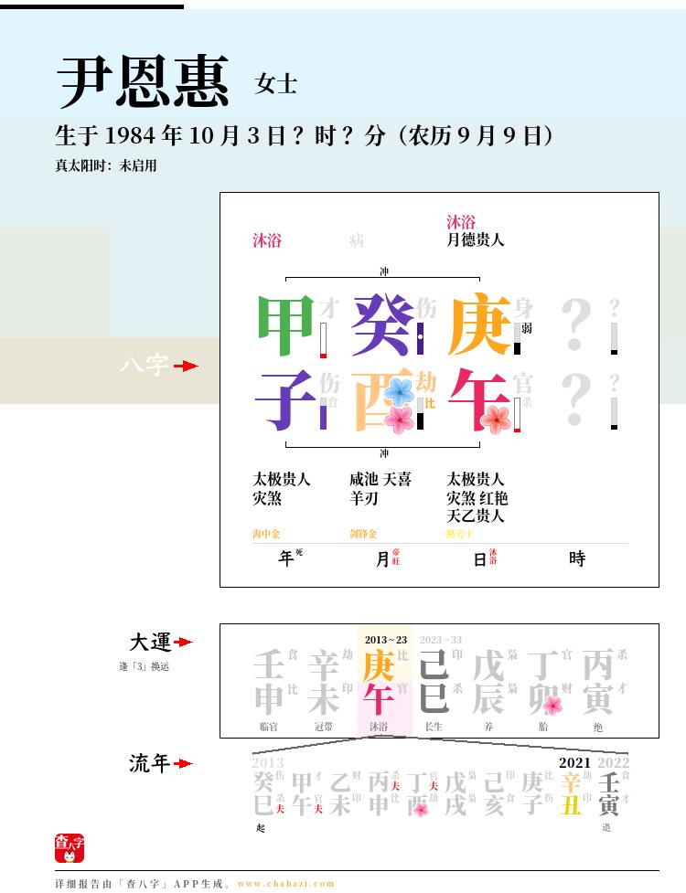 尹恩惠的出生日期生辰八字分析
