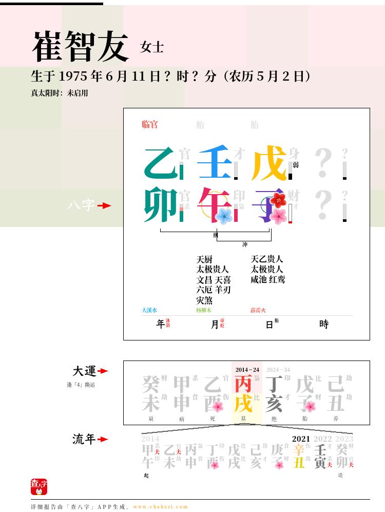 崔智友的出生日期生辰八字分析