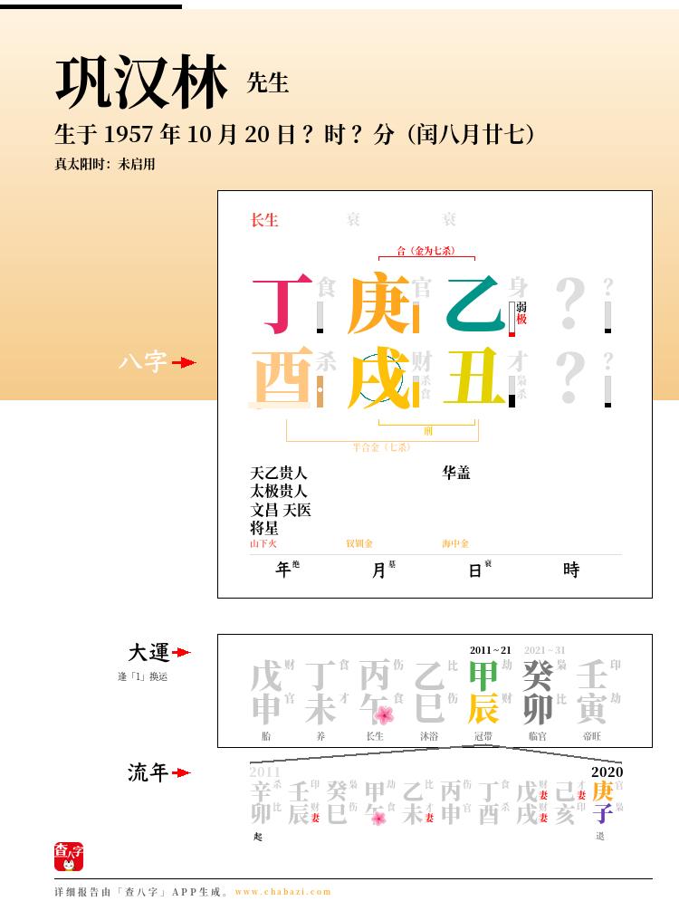 巩汉林的出生日期生辰八字分析