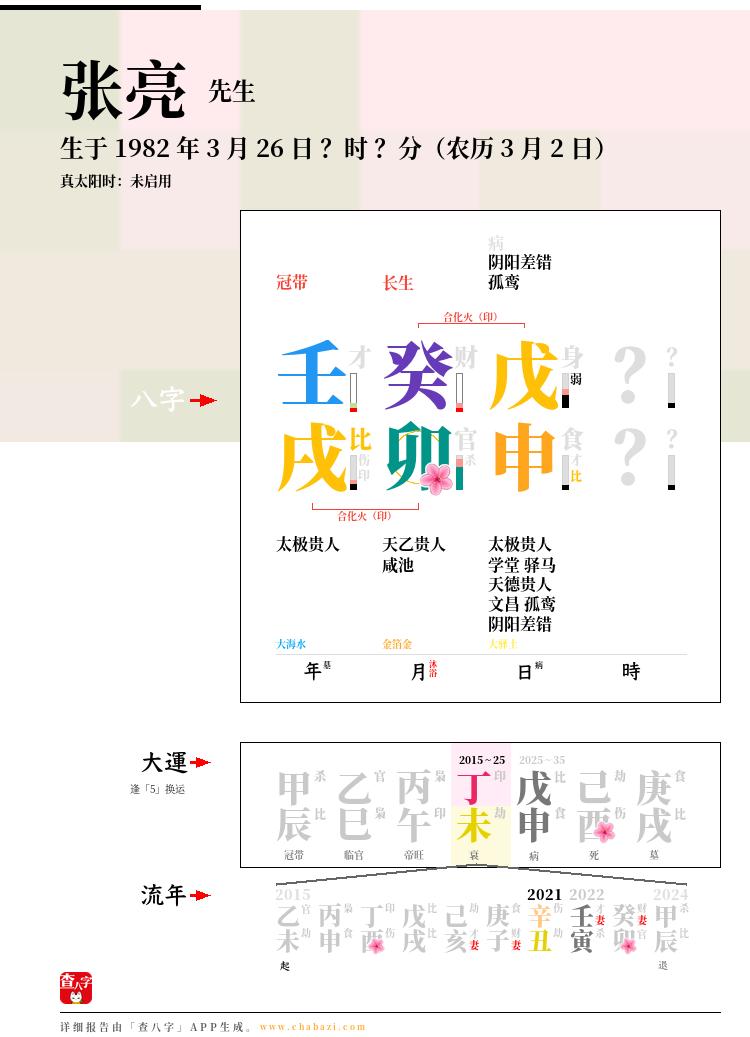 张亮的出生日期生辰八字分析