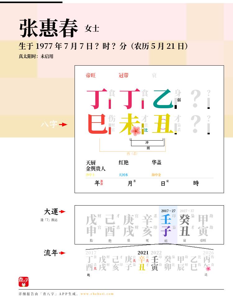张惠春的出生日期生辰八字分析