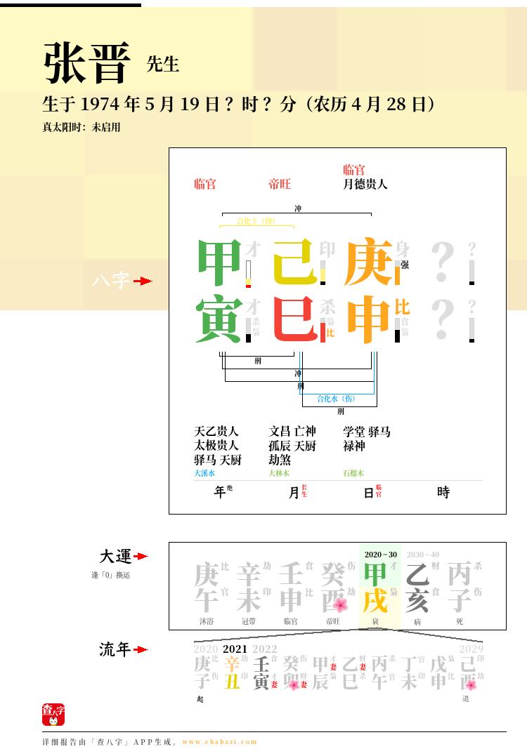 张晋的出生日期生辰八字分析