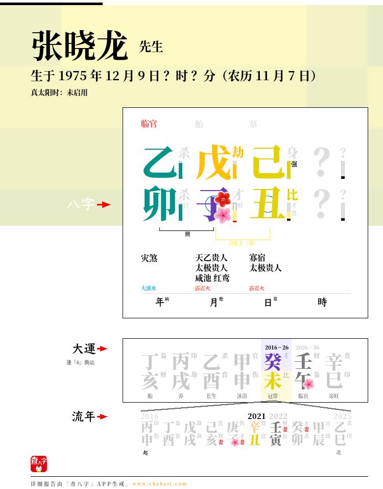 张晓龙的出生日期生辰八字分析