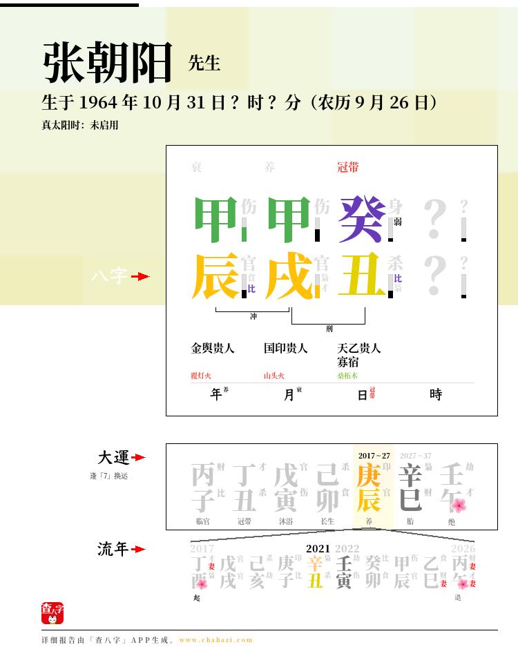 张朝阳的出生日期生辰八字分析