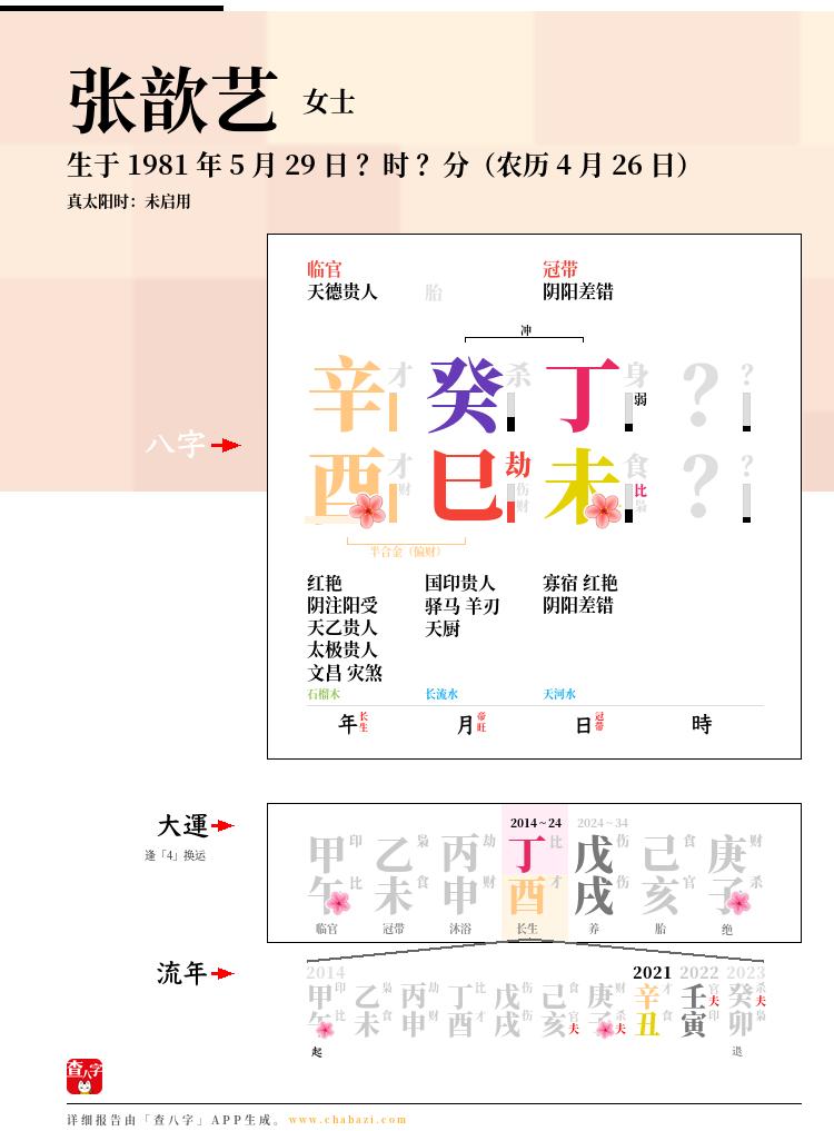张歆艺的出生日期生辰八字分析