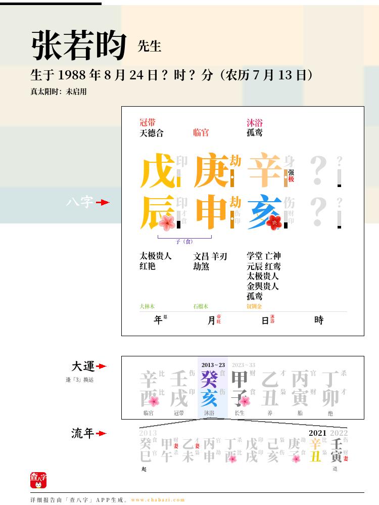 张若昀的出生日期生辰八字分析