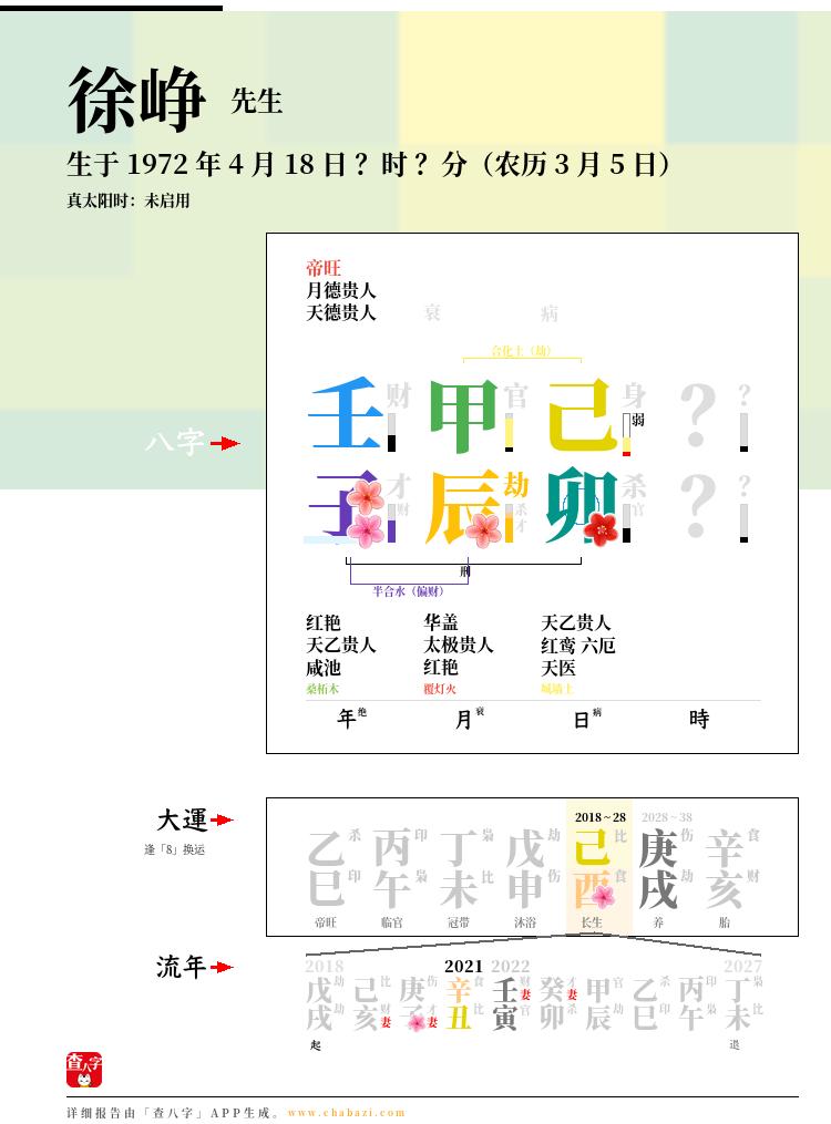 徐峥的出生日期生辰八字分析