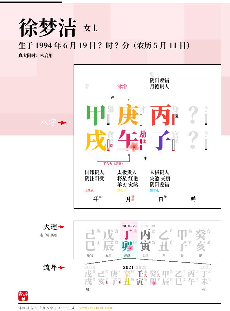 徐梦洁的出生日期生辰八字分析