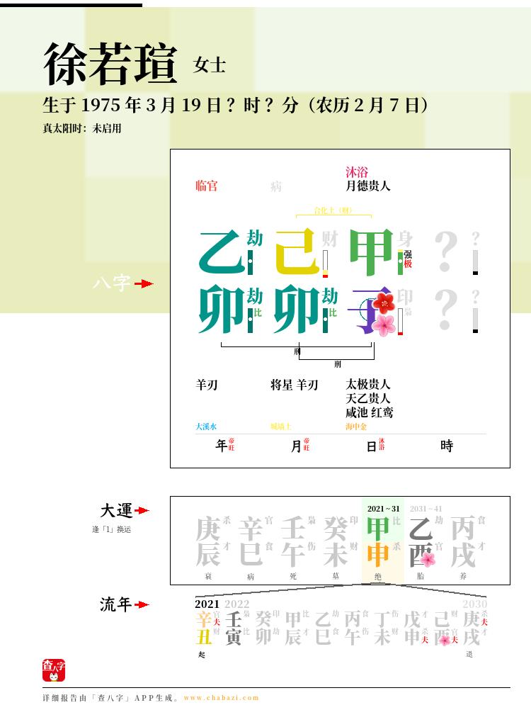 徐若瑄的出生日期生辰八字分析