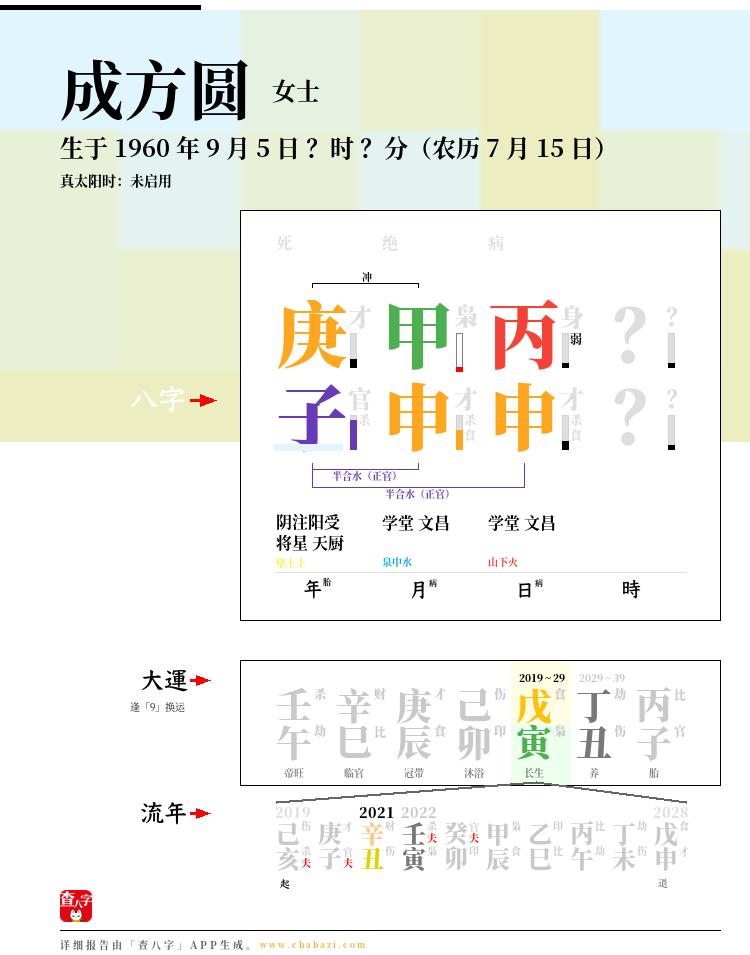 成方圆的出生日期生辰八字分析