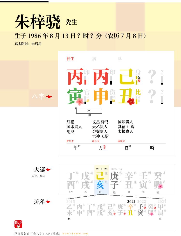 朱梓骁的出生日期生辰八字分析
