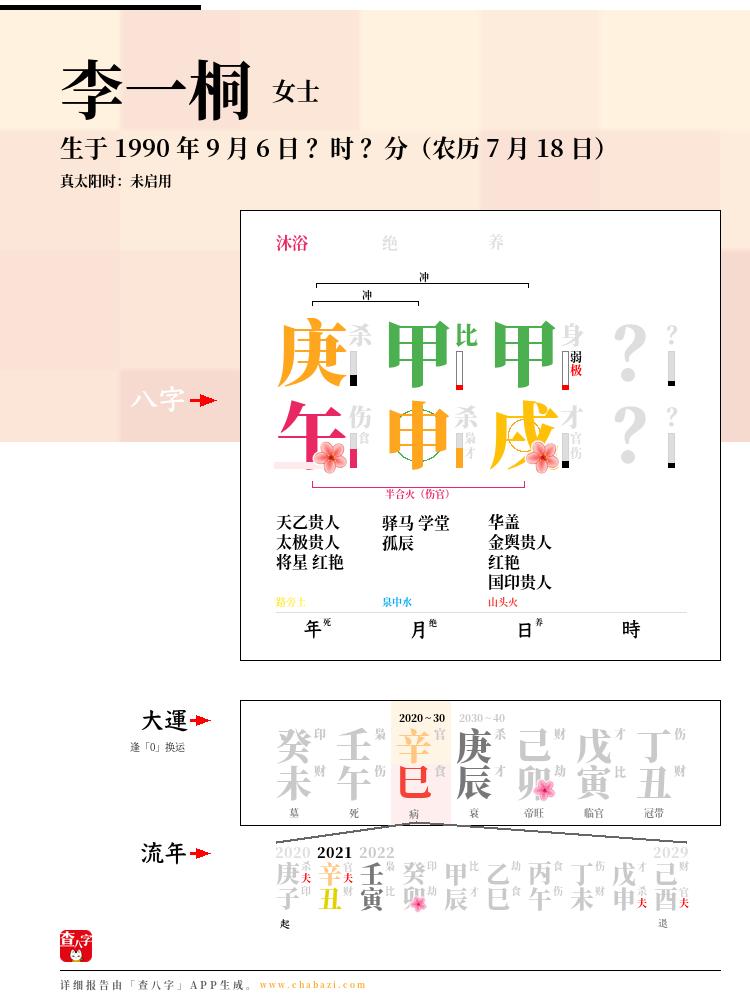 李一桐的出生日期生辰八字分析