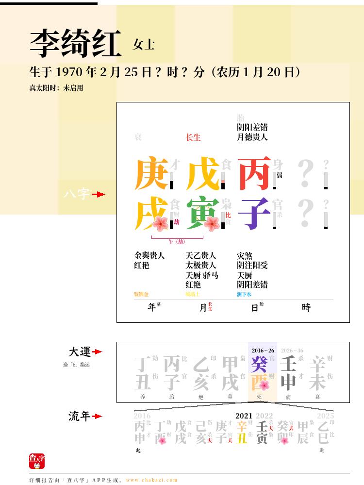 李绮红的出生日期生辰八字分析