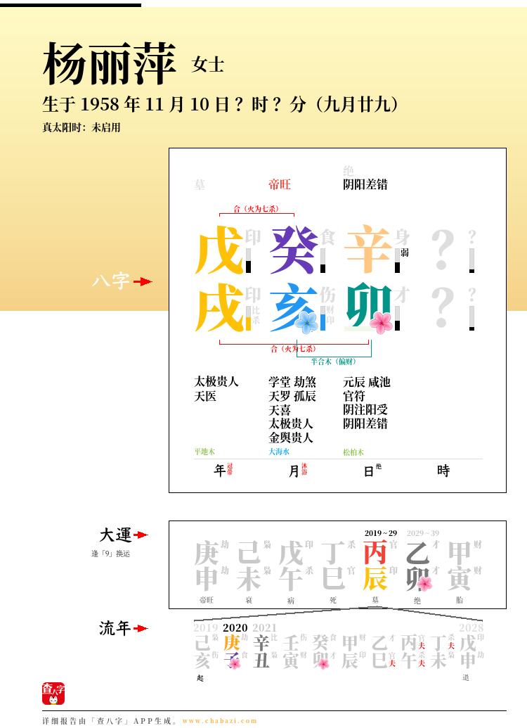 杨丽萍的出生日期生辰八字分析