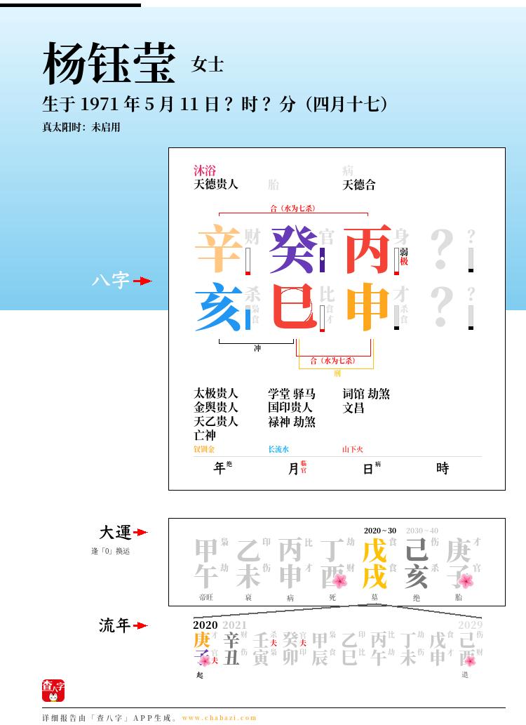 杨钰莹的出生日期生辰八字分析