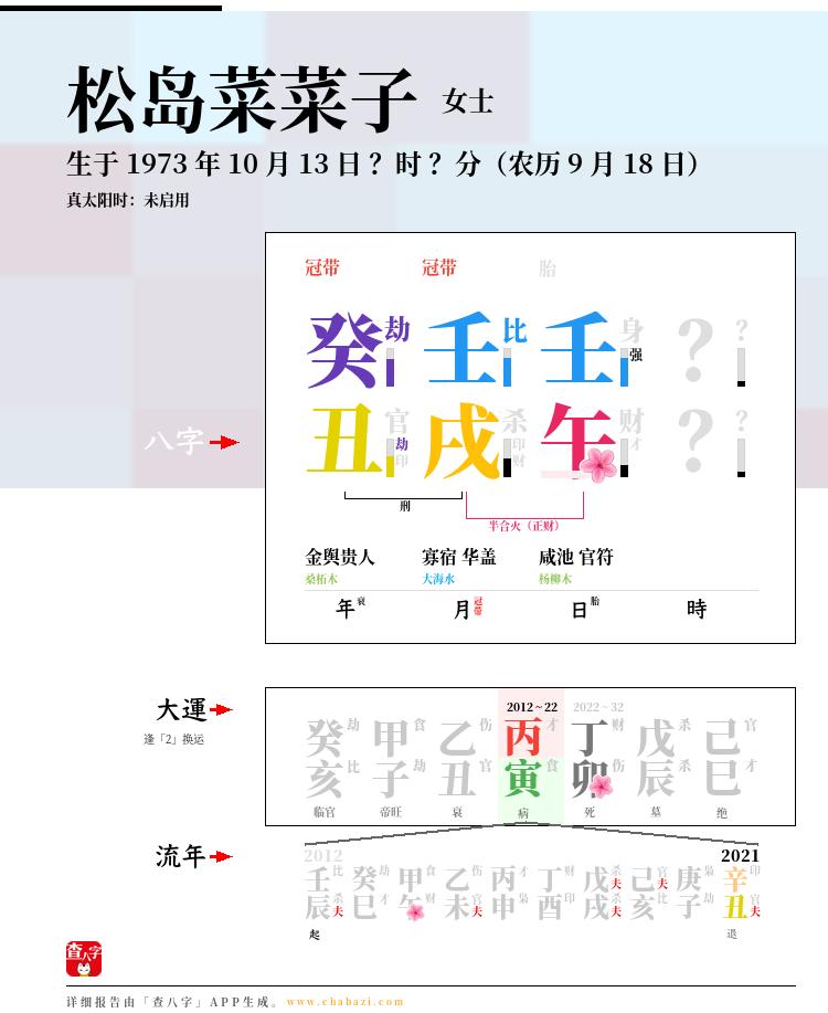 松岛菜菜子的出生日期生辰八字分析