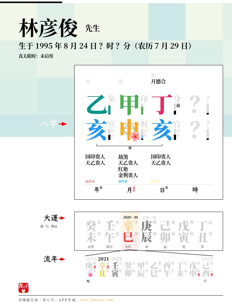 林彦俊的出生日期生辰八字分析