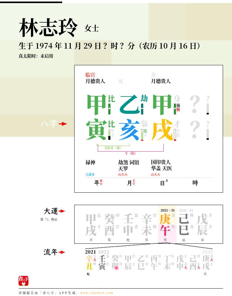 林志玲的出生日期生辰八字分析