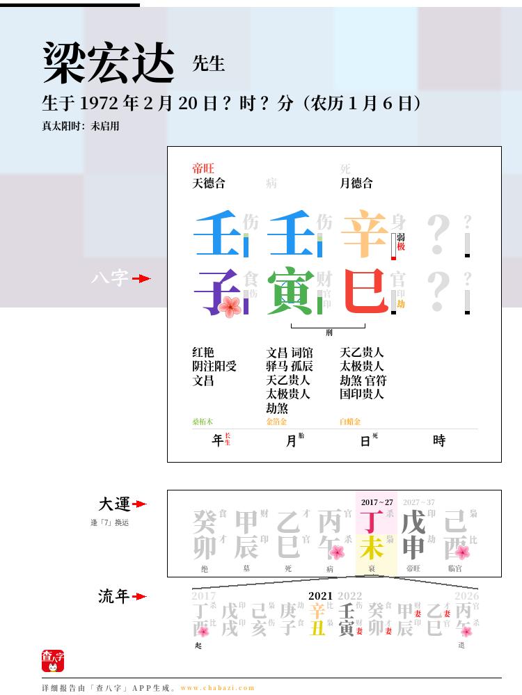 梁宏达的出生日期生辰八字分析
