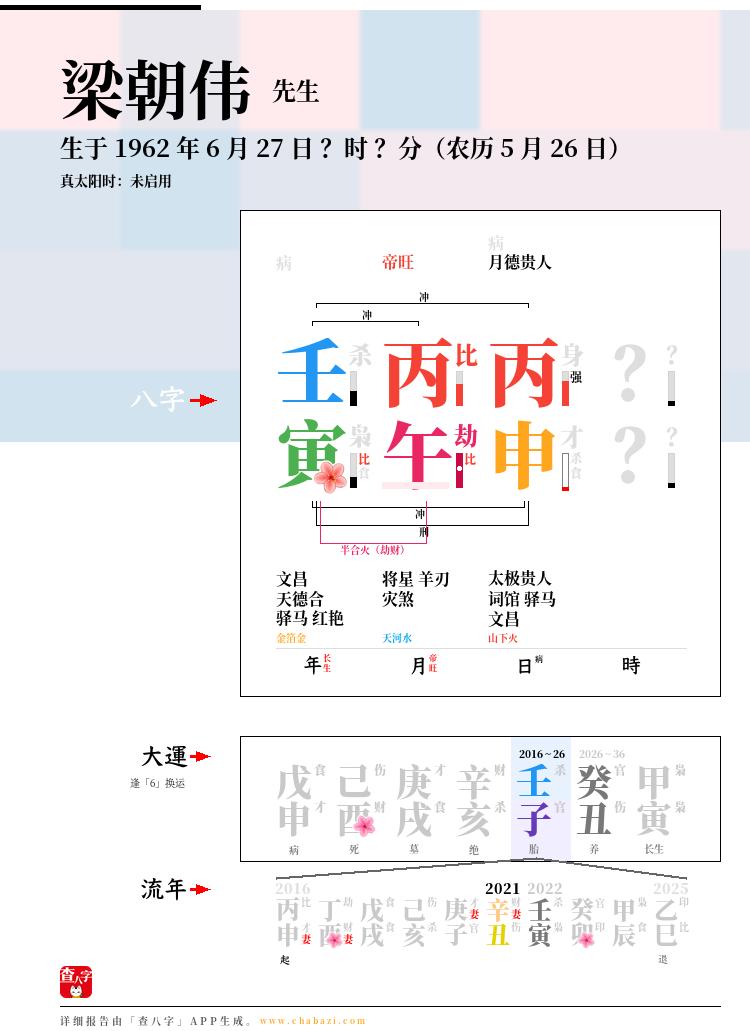 梁朝伟的出生日期生辰八字分析