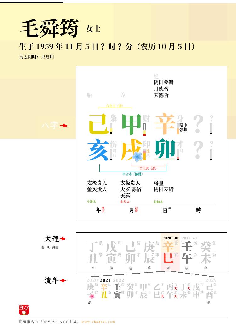 毛舜筠的出生日期生辰八字分析