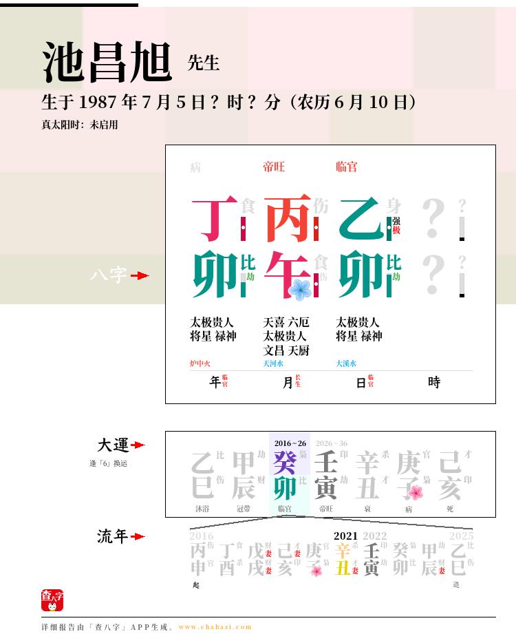 池昌旭的出生日期生辰八字分析