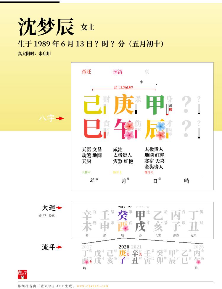 沈梦辰的出生日期生辰八字分析